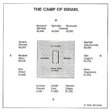 ... of course the lion. Reubenu0027s ensign was a man; Ephraimu0027s the ox; Danu0027s ultimately the eagle. These are detailed in the following diagram.  sc 1 st  Lambert Dolphin & The Camp of Israel